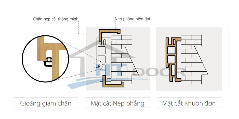 Cấu tạo cửa gỗ nhựa composite HTdoor